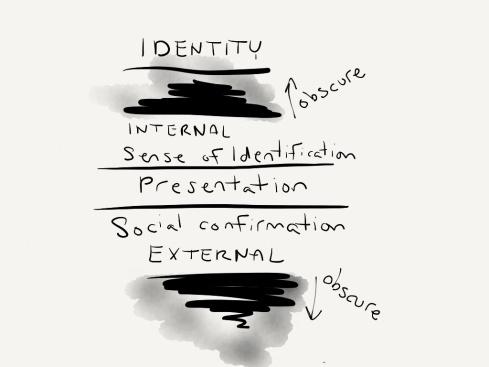 Identity Model